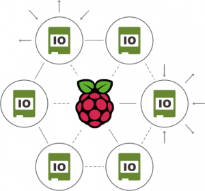 Island 1010 - Raspberry Pi